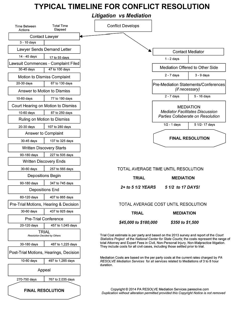 Timeline Mediation vs Litigation.jpg