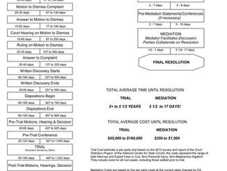 Mediation vs. Litigation -- Timeline & Cost Comparison