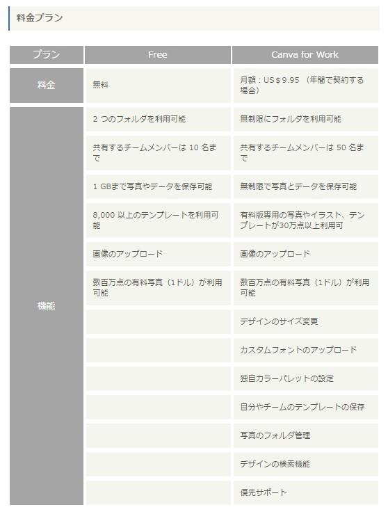 KDDIウェブコミュニケーションズから無料クラウドデザイン作成サービス「Canva(キャンバ)」日本語版リリース