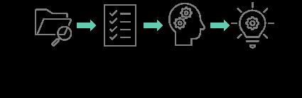 一般的な思考のプロセスをモデル化した図