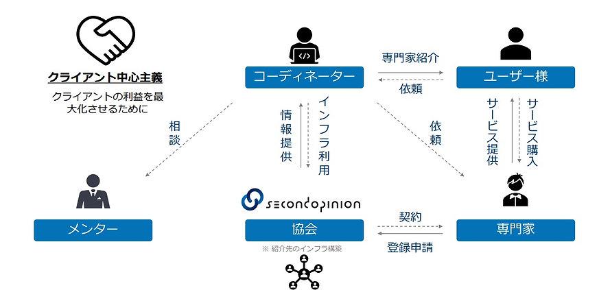 協会概要|セカンドオピニオン協会.jpg