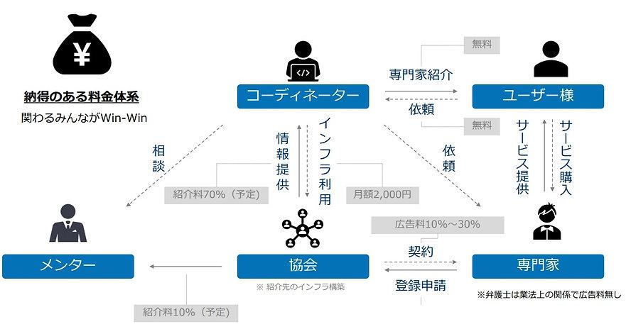 料金体系|セカンドオピニオン協会.jpg