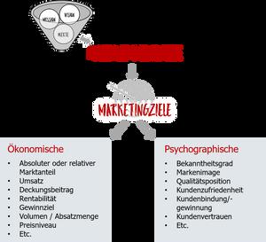 Von Unternehmenszielen zu Marketingzielen