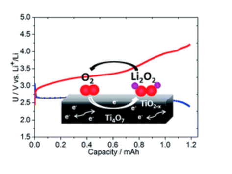 A highly active nanostructured metallic oxide cathode for aprotic Li–O2 batteries