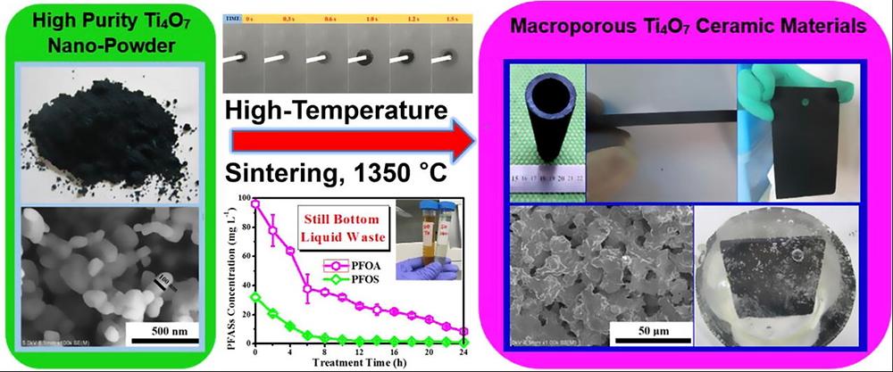 Magneli Phase Materials for PFOA mineralization