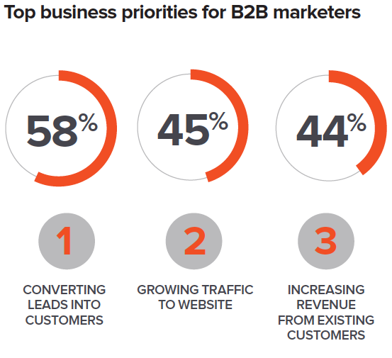 Survey: Nearly 50% of B2B marketers no longer work to a fixed budget