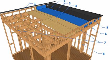 descriptif toit plat