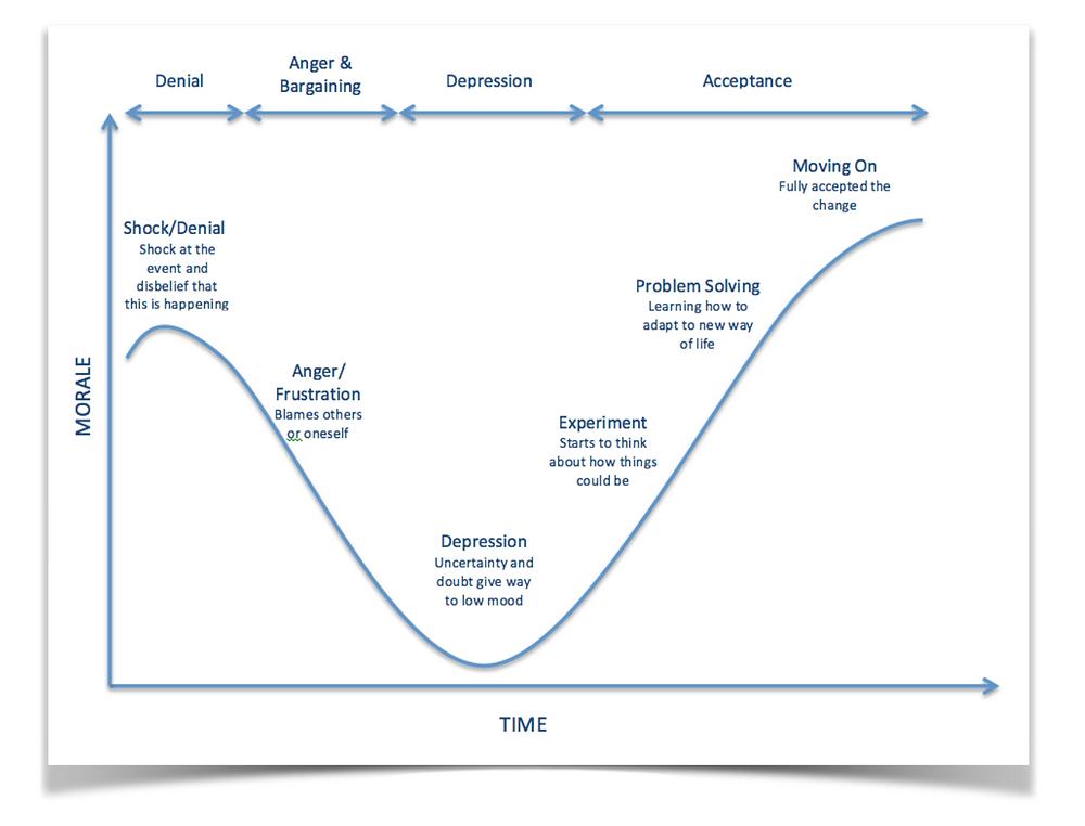 Kuhbler-Ross Change Curve Image