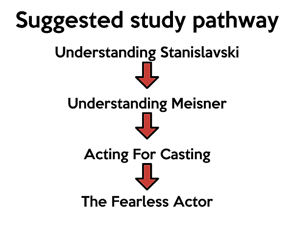 Thinking Actors Online Study Pathway.png