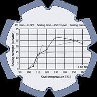 Relation Siegeltemperatur / Siegelnahtfestigkeit