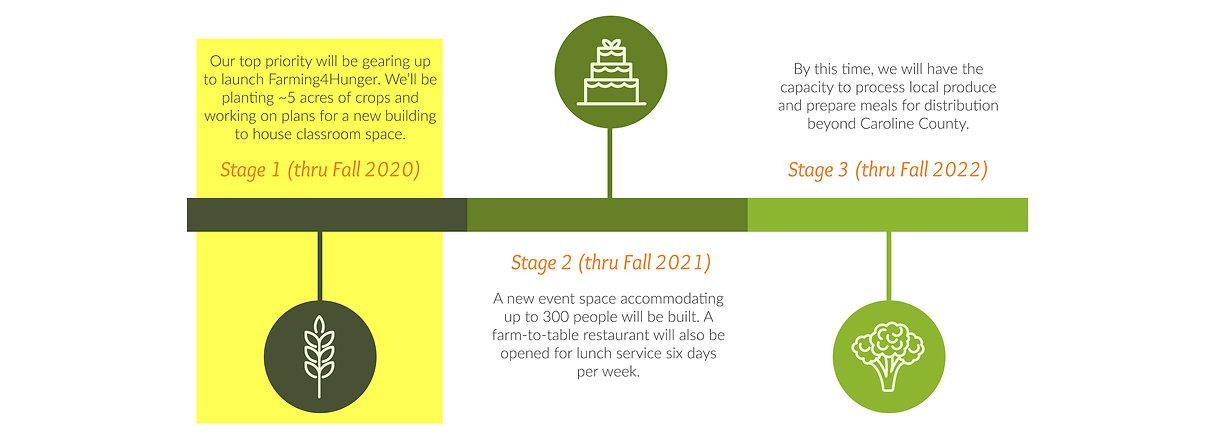 Timeline - Farming4Hunger - ng.jpg