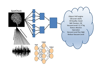 SpotCheck neural network system diagram