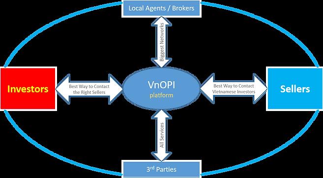 VnOPI-Platform.png