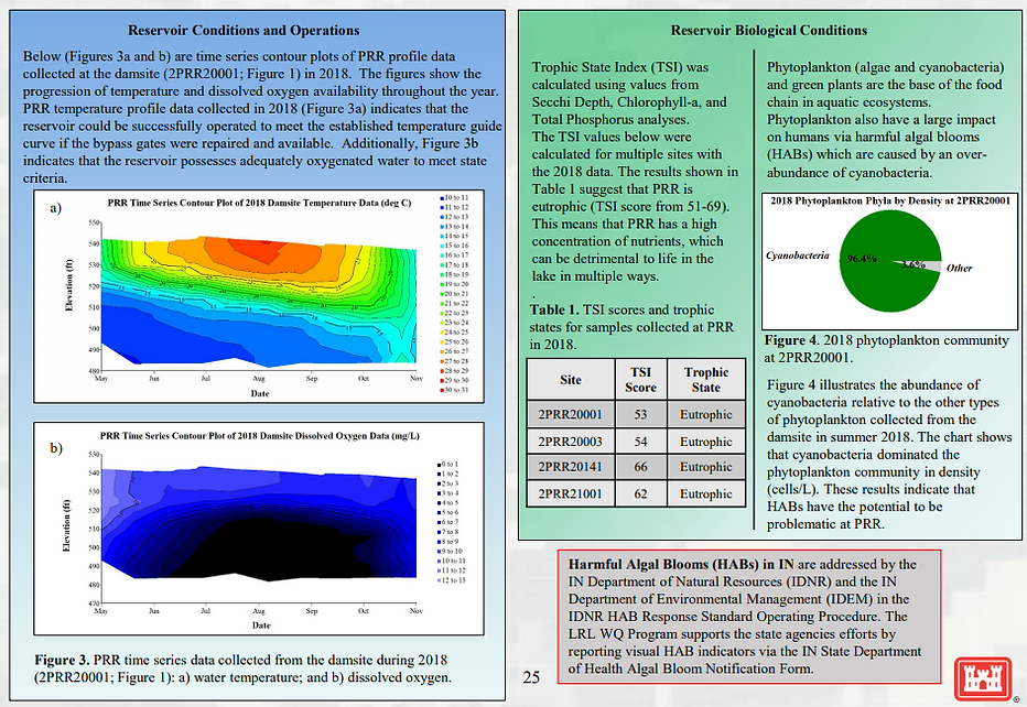 2018 Patoka Water Quality Lake Report-2.