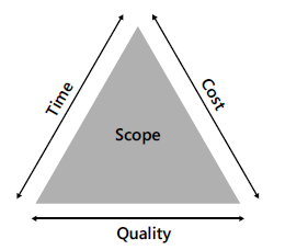 Setting Expectations: Cost, Quality, and Time