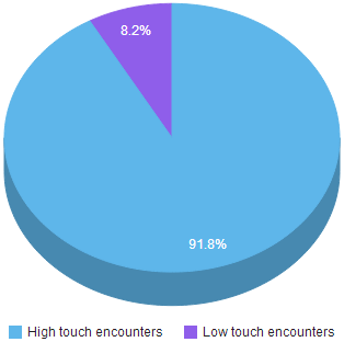 high_touch_vs_low_touch_encounters.png