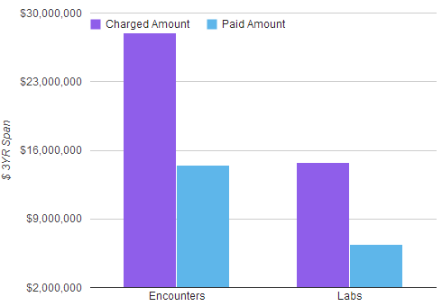 encounter_and_lab_charge_amounts.png