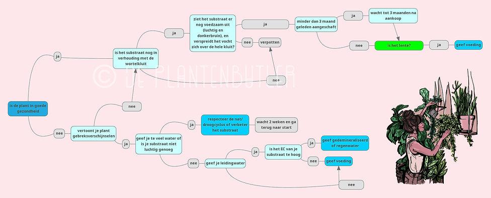 voeding geven determineertabel cpr (1).j