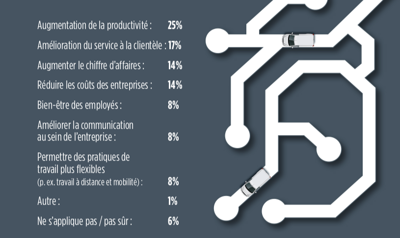 motivations mise en place nouvelles technologies