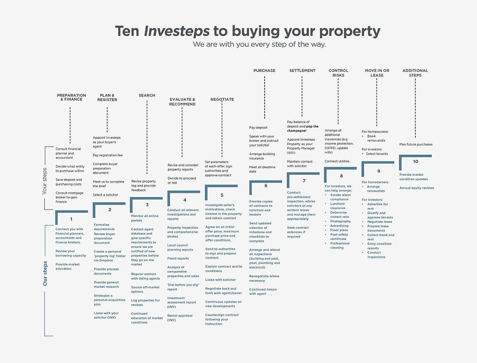 Your Investeps Infographics Buying.jpg