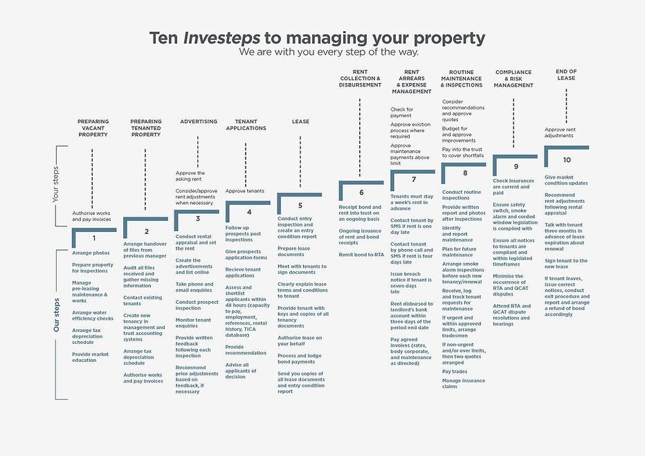Your Investeps Infographics PM.jpg