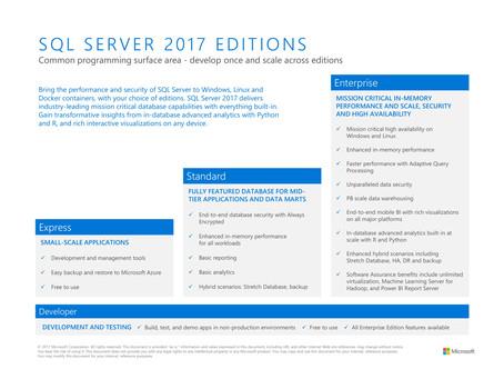 Srovnání edicí MS SQL Server 2017