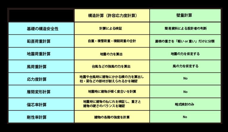 構造計算と壁量計算の比較.png