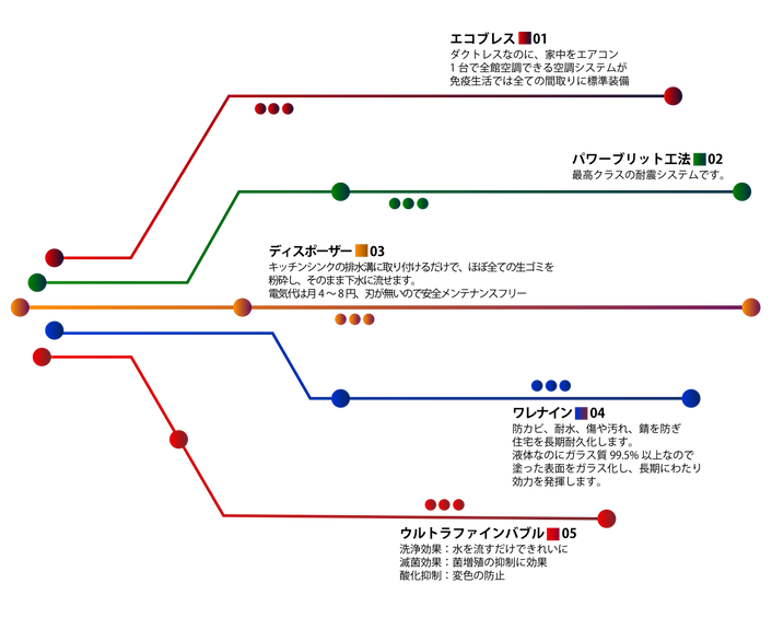 構造5アイテム流れout.png