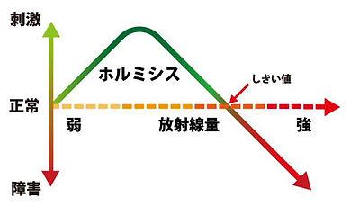 低放射線ホルミシス効果.jpg