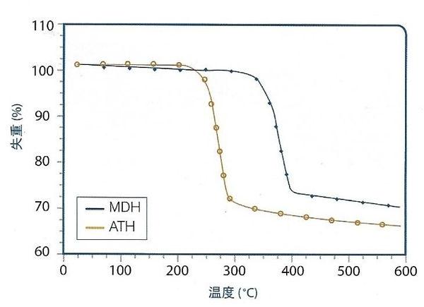ATH MDH Temperature Chart1.jpg