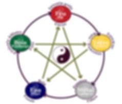 5-elements.jpg