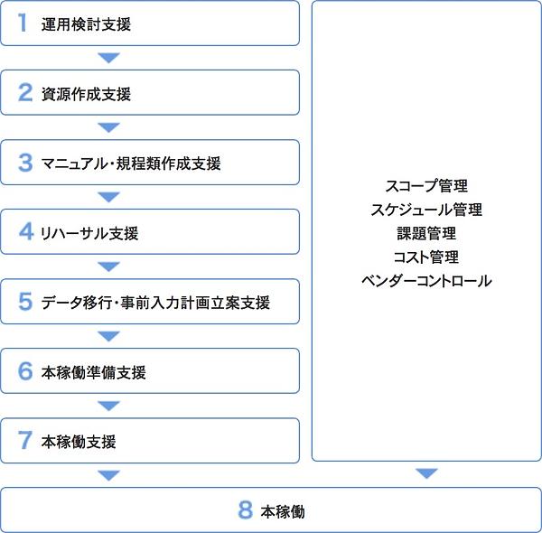 プライアルメディカルシステム株式会社 ヘルプデスク業務のイメージ