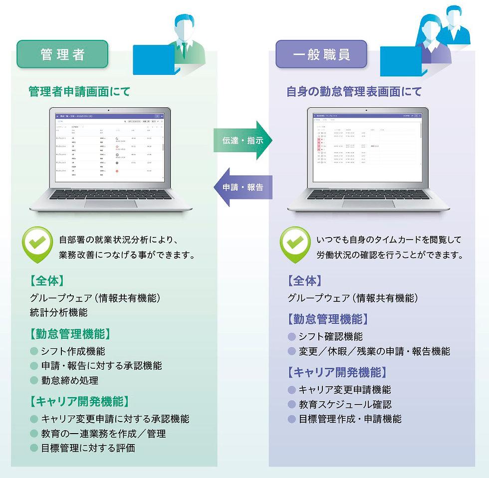 プライアルメディカルシステム株式会 PRIM-COCOWAグループウェア