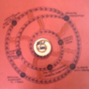 wisdom circles eco-art coaching self-love diagram