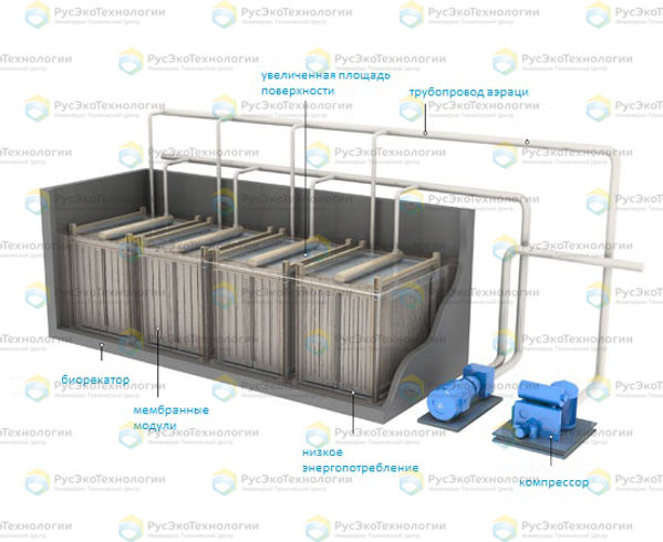 Схема работы реактора переменного действия SBR