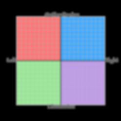 220px-Political_Compass_purple_LibRight.