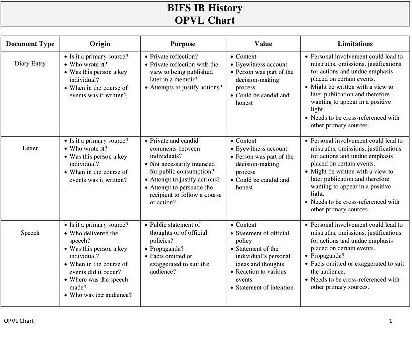 ib-history-opvl-chart-1-728.jpg