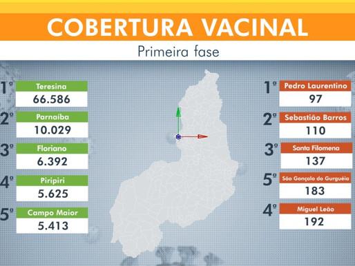 Piripiri é quarta cidade do Piauí que mais aplicou vacinas contra Covid-19