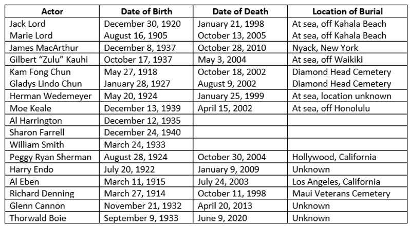 Birth and Death Dates - H50.png