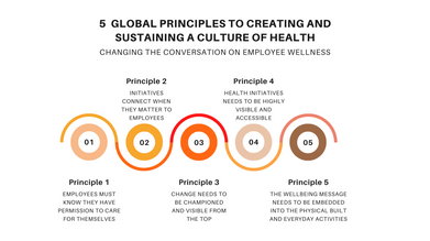 Roadmap to startegy development of employee culture and health