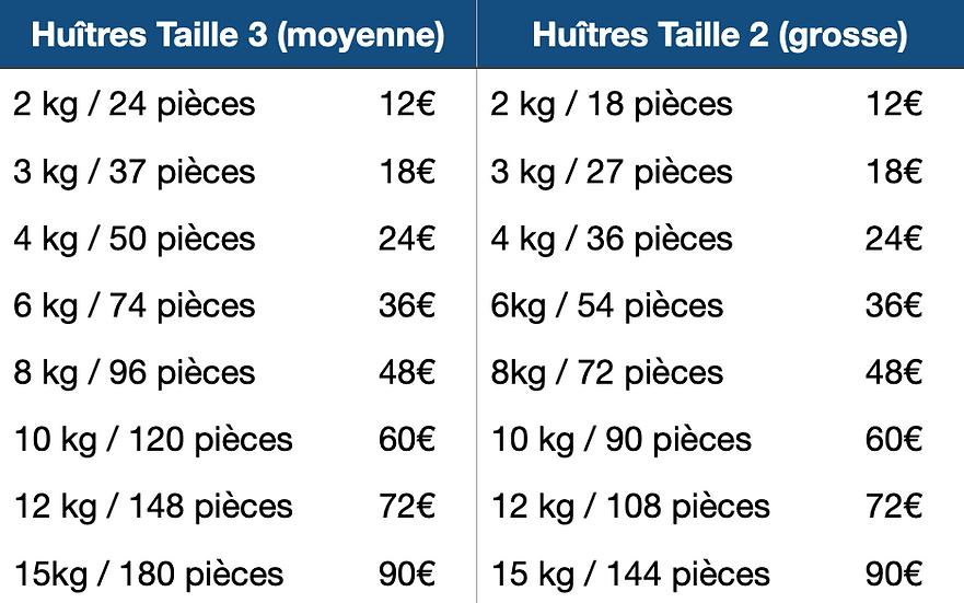 Tableau définissant les nombre d'huîtres par bourriche