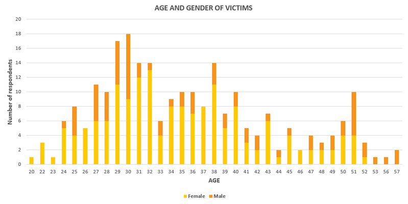 pig butchering scam victims age and gender.png