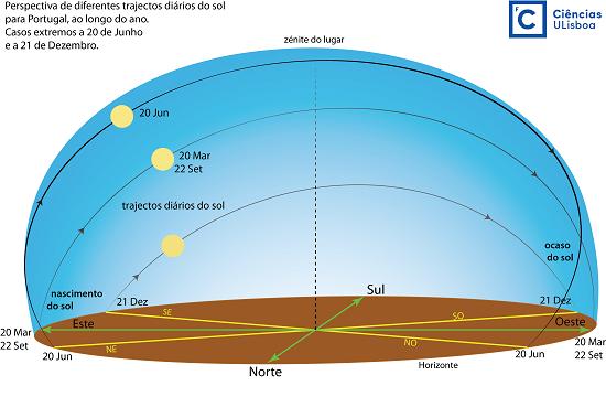 20 de março: Equinócio da Primavera