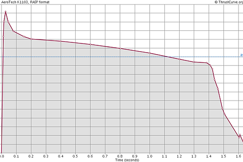 K1103 Propellant X™