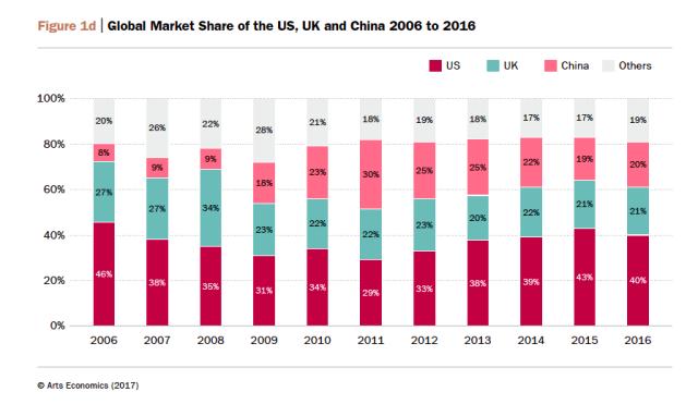 Quota del mercato globale degli Stati Uniti, Regno Unito e Cina 2006 - 2016. Immagine gentilmente concessa Art Economics, Art Basel e UBS Global - www.madeartis.org