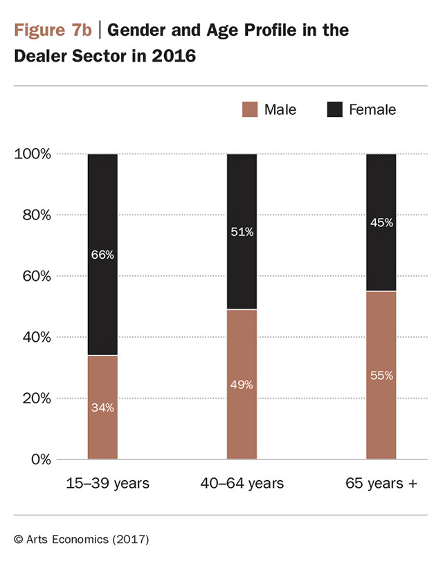 Profilo di genere e età nel settore del rivenditore nel 2016 - Art Economics, Art Basel e UBS Global - madeartis.org