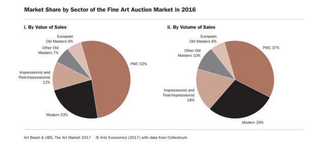 Quota di mercato per settore del mercato d'asta delle opere d'arte nel 2016.Art Economics, Art Basel e UBS Global. - madeartis.org