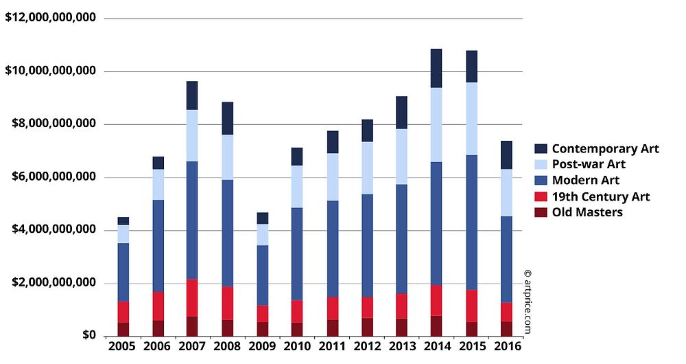 Il fatturato per periodo artistico (2005-2016) - madeartis.org