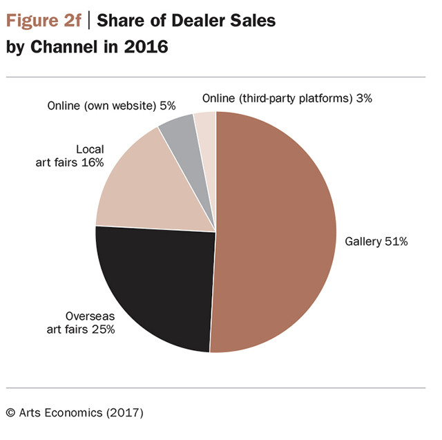 Distribuzione di venditori per canale.  Art Economics, Art Basel e UBS Global- www.madeartis.org