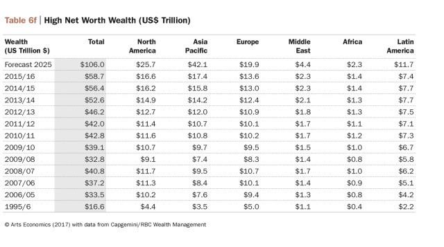 Elevata ricchezza netta.Art Economics, Art Basel e UBS Global. - madeartis.org